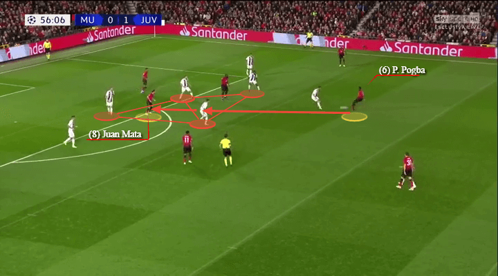 Juventus Manchester United Champions League Tactical Analysis Analysis Statistics