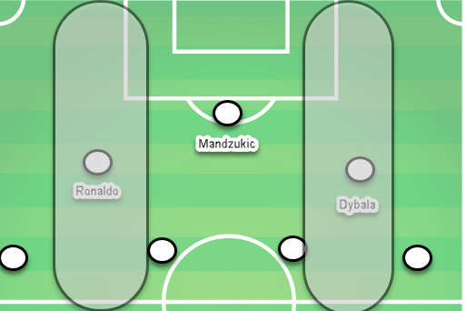 Cristiano Ronaldo Tactical Analysis