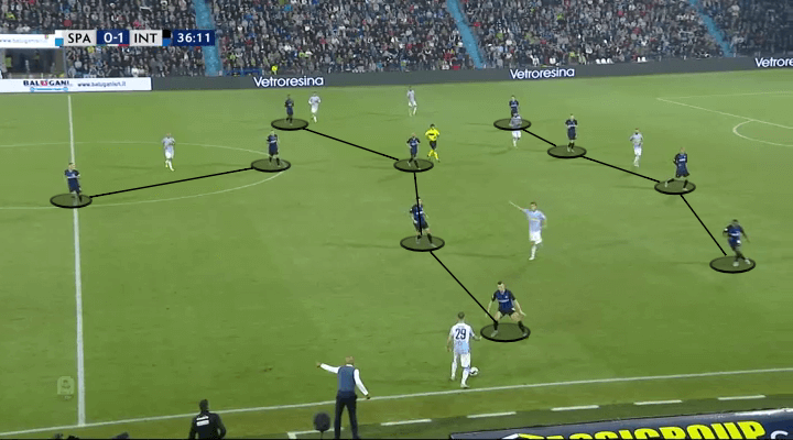SPAL Inter Tactical Analysis Analysis Statistics
