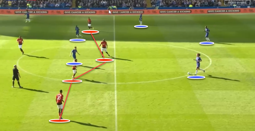 Chelsea Vs Manchester Unite Tactical Analysis