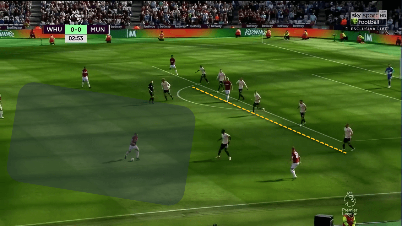 West Ham United Manchester United Premier League Tactical Analysis