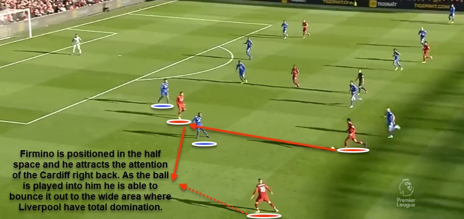 Liverpool Cardiff City Tactical Analysis Analysis