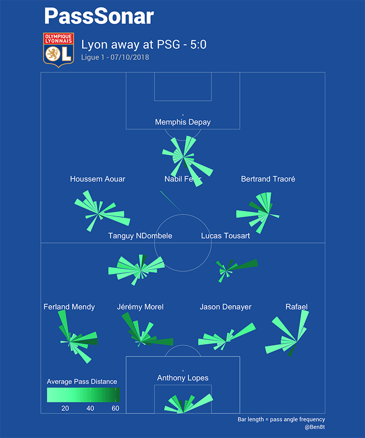 Ligue 1 PSG vs OL Analysis Statistics