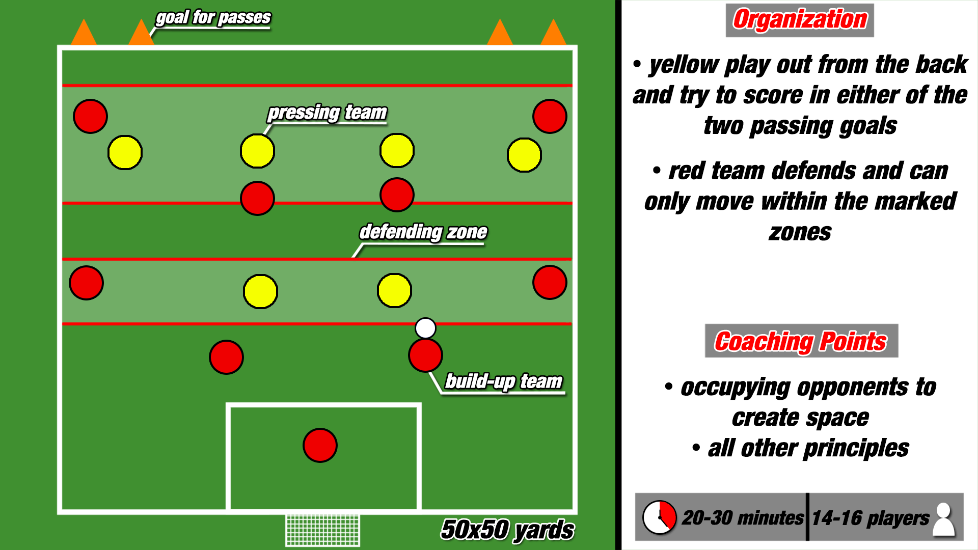 Practice Playing Out From the Back Coaching Training Analysis