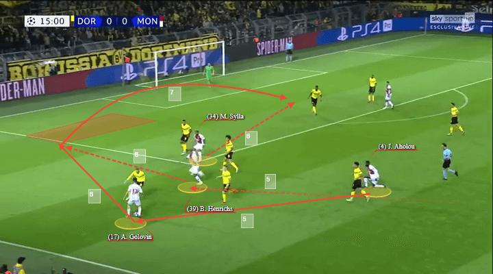 Benjamin Henrichs Monaco Tactical Analysis Statistics
