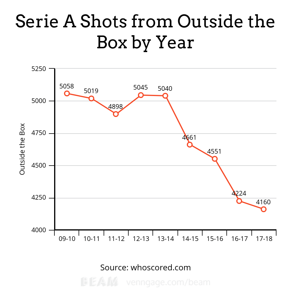 Serie A Moneyball Shot Selection Analysis and Statistics