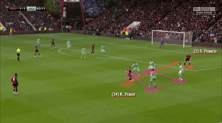 Arsenal Bournemouth Premier League Tactical Analysis Statistics