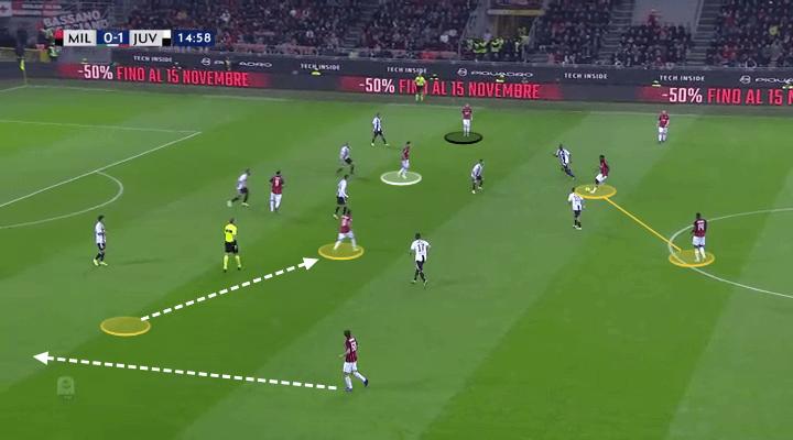 AC Milan Juventus Serie A Tactical Analysis Analysis