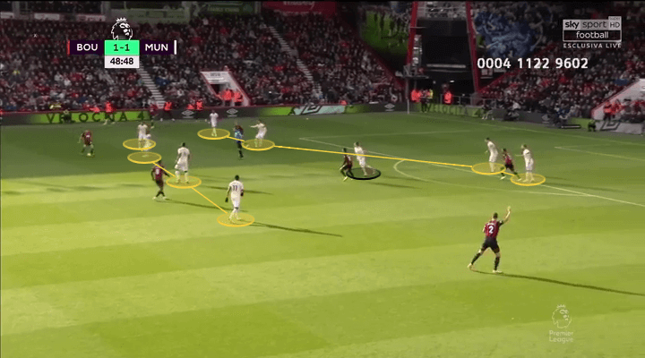 Manchester United Manchester City Tactical Analysis