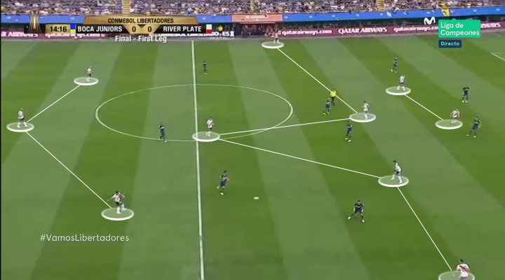 Boca Juniors River Plate Copa Libertadores Tactical Analysis Statistics