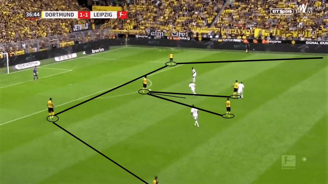 Borussia Dortmund Jadon Sancho Tactical Analysis and Statistics