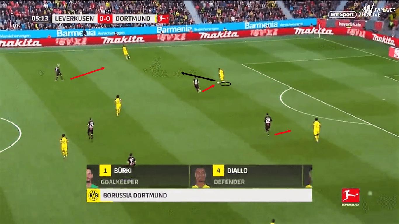 Jadon Sancho Borussia Dortmund Tactical Analysis Statistics