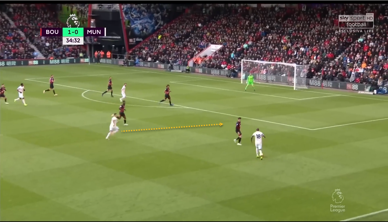 AFC Bournemouth Manchester United Premier League Tactical Analysis Statistics