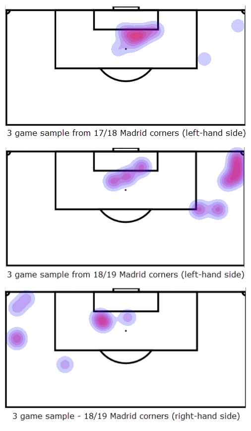 Real Madrid Set-Piece Tactical Analysis