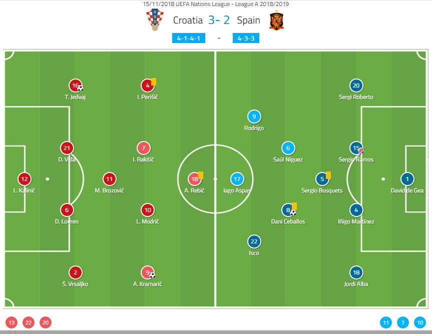 Croatia Spain Tactical Analysis