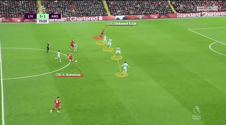 Arsenal Liverpool Premier League Tactical Analysis Statistics