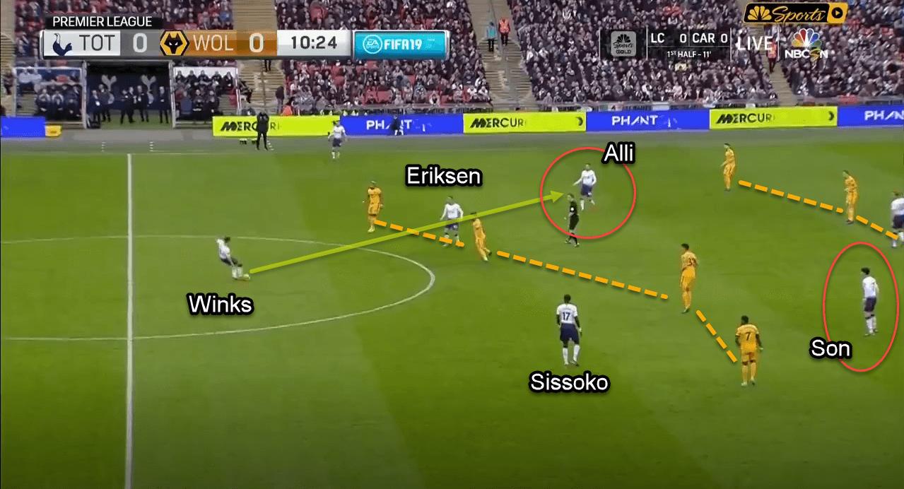 Premier League 2018/19: Tottenham vs Wolves Tactical Analysis Statistics