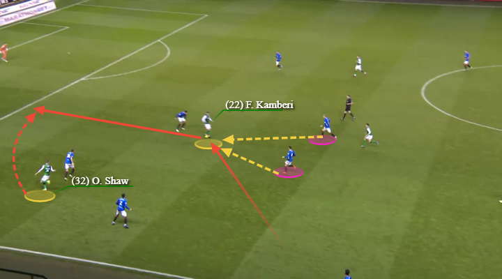 Rangers Hibernian Tactical Analysis Analysis Statistics