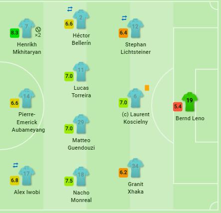 Arsenal Southampton Premier League Tactical Analysis Statistics