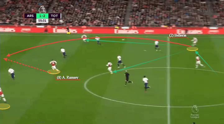 Arsenal Tottenham Premier League Tactical Analysis Statistics