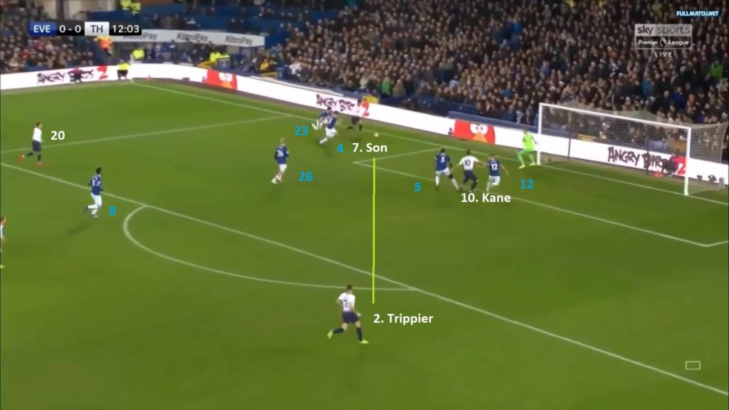 Premier League 2018/19: Everton vs Tottenham Tactical Analysis Statistics
