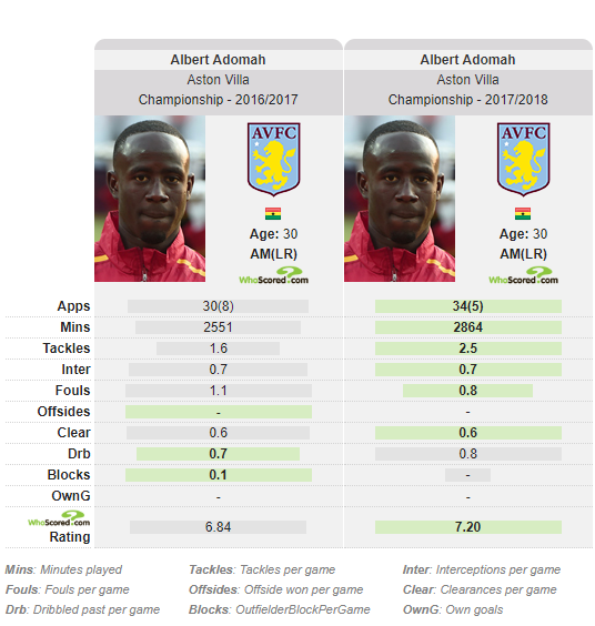Albert Adomah, Aston Villa, Tactical Analysis, Statistics