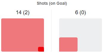 Arsenal Huddersfield Town Premier League Tactical Analysis Statistics