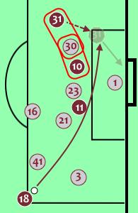 Burnley West Ham Premier League Tactical Analysis Statistics