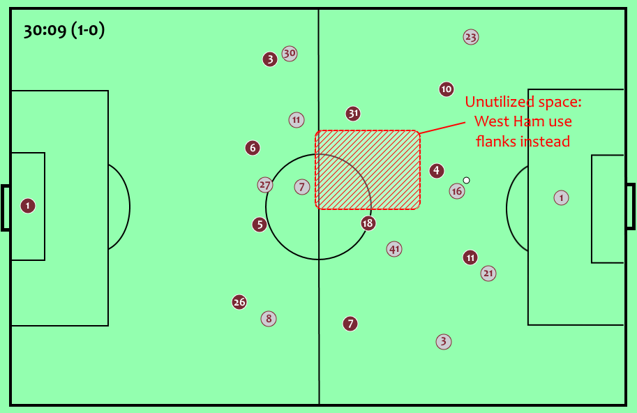 Burnley West Ham Premier League Tactical Analysis Statistics