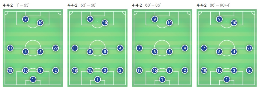 Ousmane Dembele La Liga Barcelona Celta Vigo Tactical Analysis Statistics