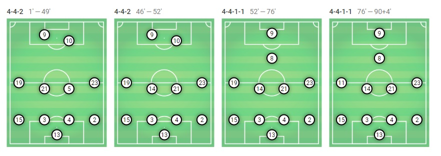 Barcelona Celta Vigo Tactical Analysis Statistics