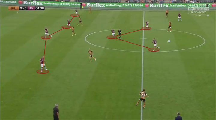 Aston Villa, Hull City, Tactical Analysis, Statistics