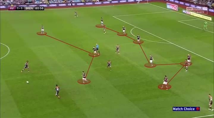 Aston Villa v Brentford, Tactical Analysis, Statistics