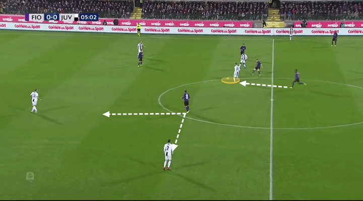 Fiorentina Juventus Tactical Analysis Statistics