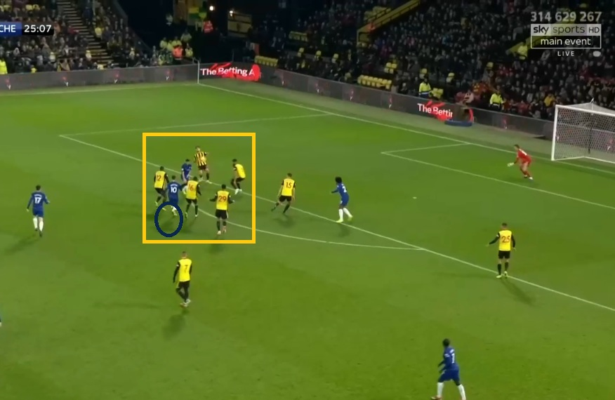 Premier League 2018/19: Watford vs Chelsea Tactical Analysis Statistics