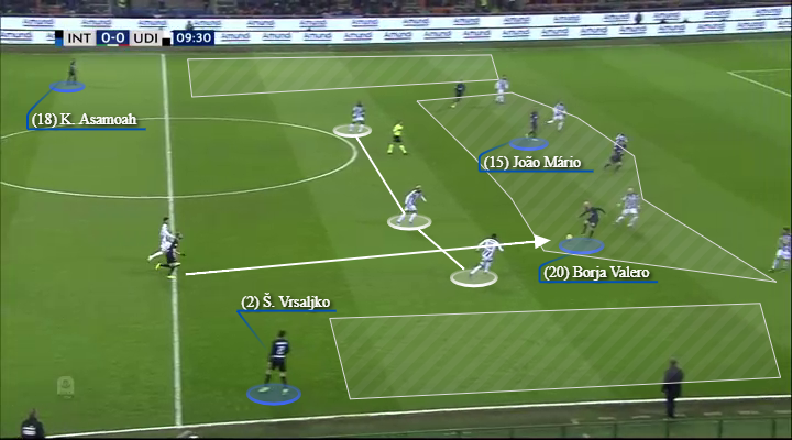 Inter Udinese Serie A Tactical Analysis Statistics