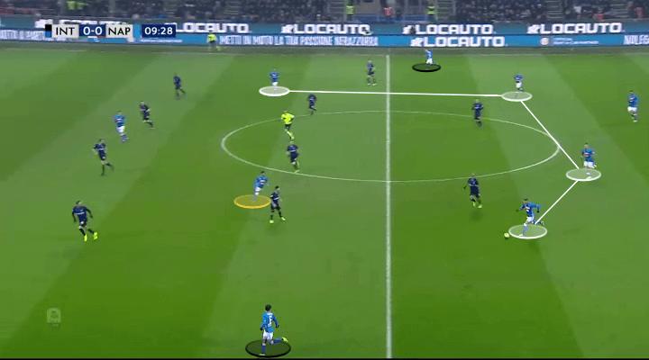 Inter Napoli Tactical Analysis
