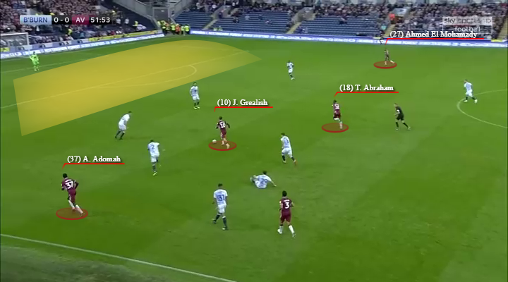 Aston Villa, Blackburn, Tactical Analysis, Statistics