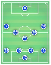 Chelsea Leicester City Tactical Preview Analysis Premier League