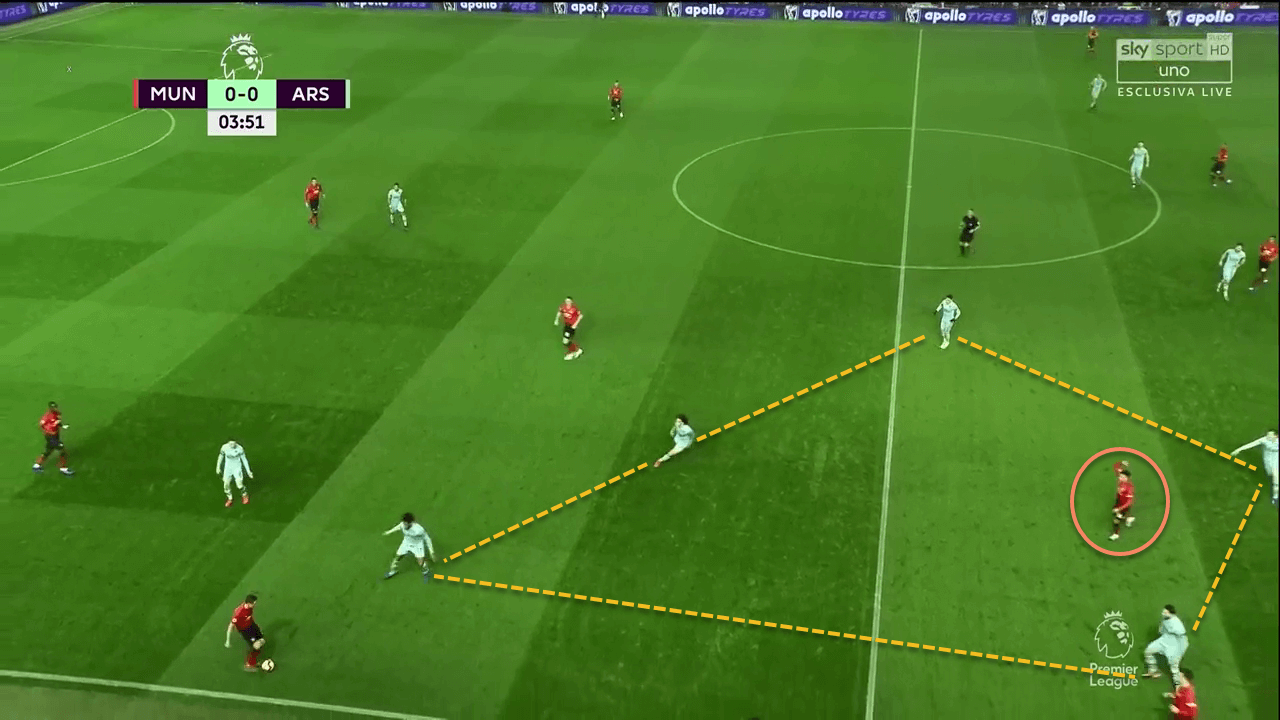 Manchester United Arsenal Premier League Tactical Analysis Statistics