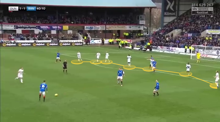 Rangers Dundee Scottish Premiership Tactical Analysis Statistics