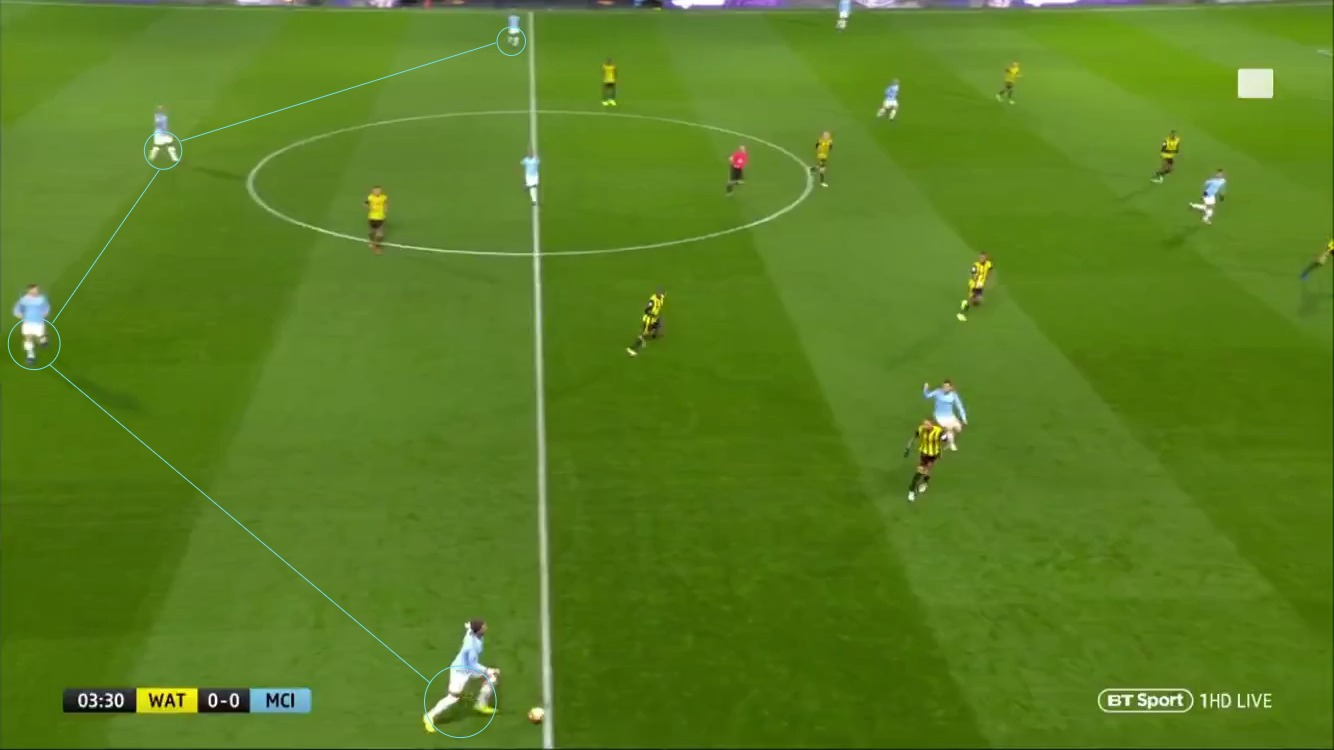 Premier League 2018/19: Watford vs Manchester City Tactical Analysis Statistics