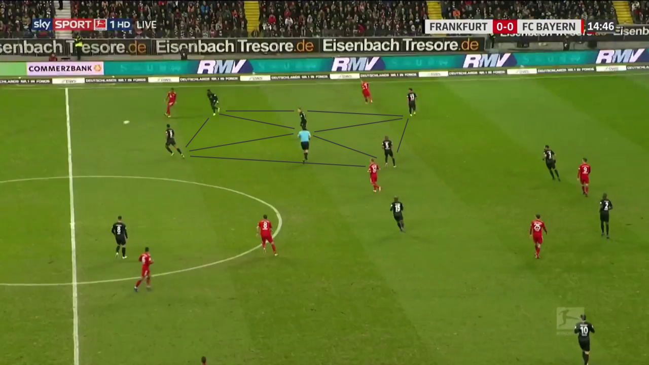 Bundesliga 2018/19: Eintracht Frankfurt vs Bayern Munich Tactical Analysis Statistics