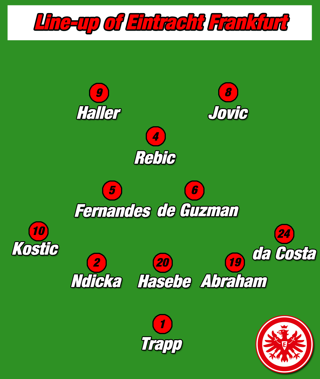 Tactical Analysis: Eintracht Frankfurt under Adi Hütter