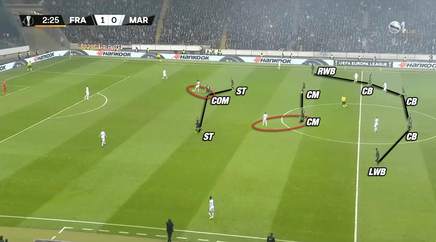 Eintracht Frankfurt Adi Hütter Bundesliga Tactical Analysis Statistics