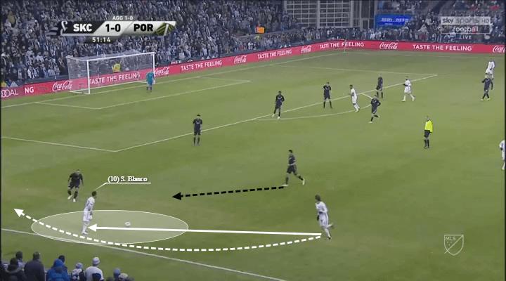 MLS 2018: Sporting Kansas City vs Portland Timbers Tactical Analysis Statistics