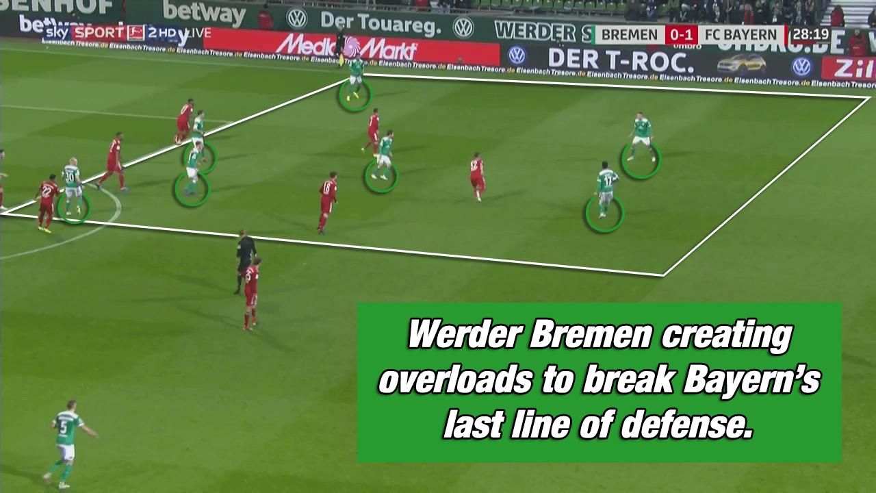 Werder Bremen Bayern Munich Bundesliga Kovac Kohfeldt Tactical Analysis Statistics