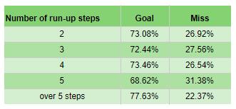 Penalty Taking Analysis Statistics