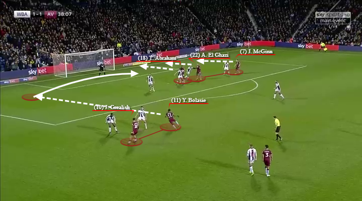 Aston Villa, West Brom, Tactical Analysis, Statistics