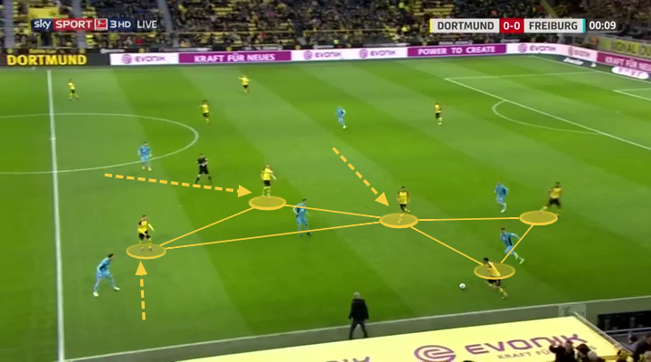 Borussia Dortmund vs Freiburg: Bundesliga Tactical Analysis